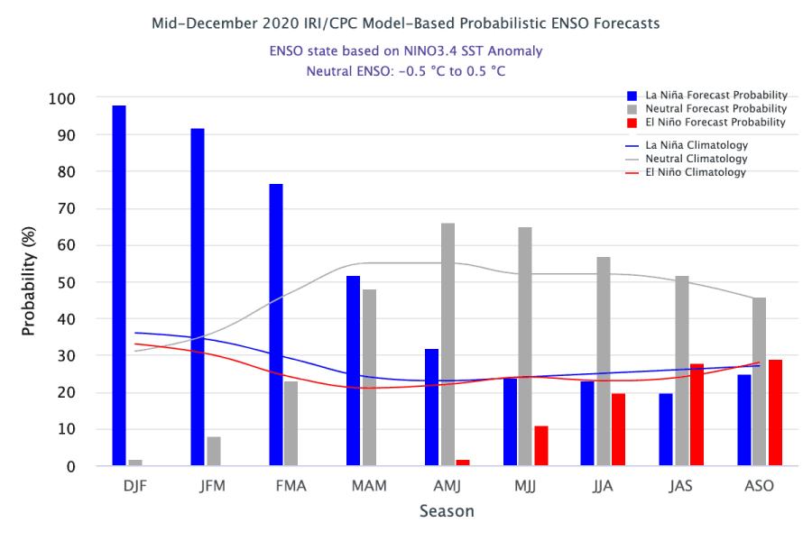 Previsão probabilísticas por trimestre para a ocorrência de El Niño ou La Niña - preços da soja 2021