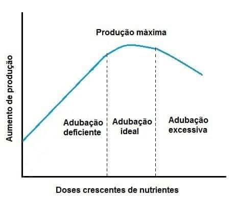 Representação gráfica da Lei dos Incrementos Decrescentes