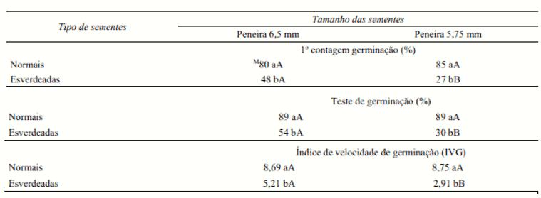 Tabela de testes de germinação em sementes de soja.