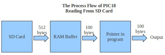 Figure 1. Flowchart of PIC18 Reading From SD Card