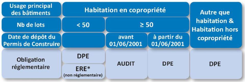 Tableau Audit ou DPE COPRO