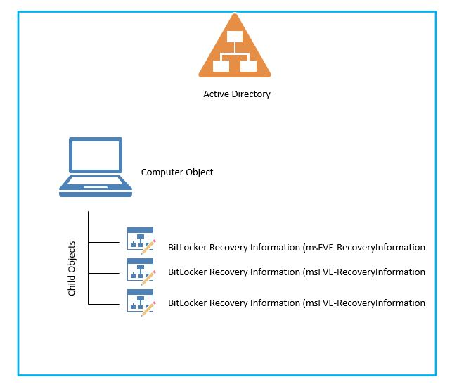 BitLocker tips 2