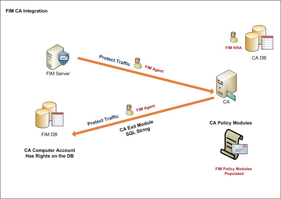 Certificate-Management-1