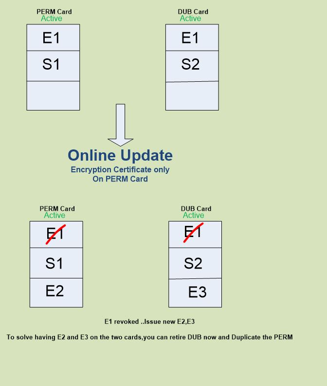 FIM smart card management 6