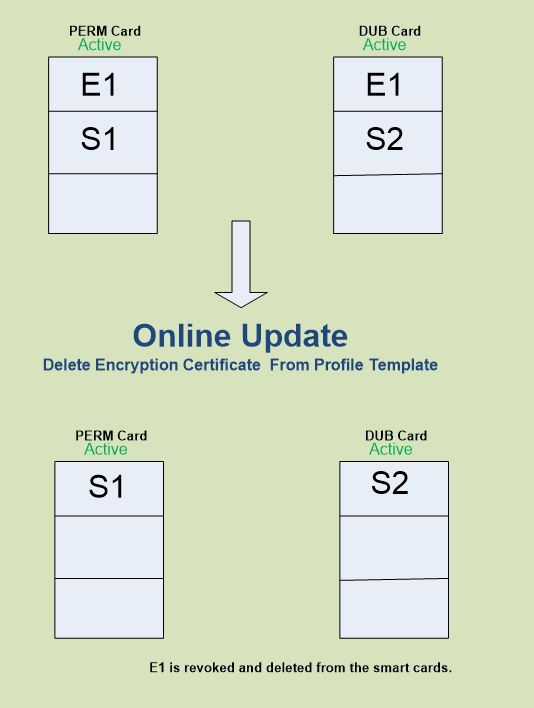 FIM smart card management 8