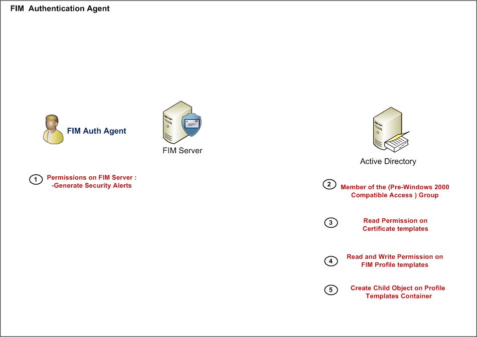 Microsoft-FIM-7