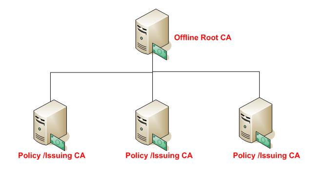 design a PKI hierarchy