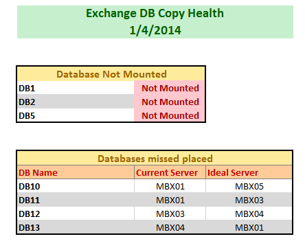 Exchange database health report