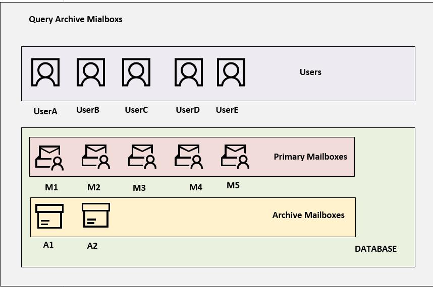 Get-MailboxStatistics