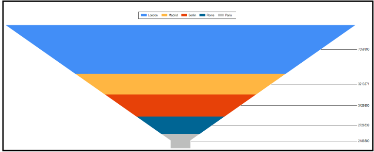 Charts with PowerShell advance techniques