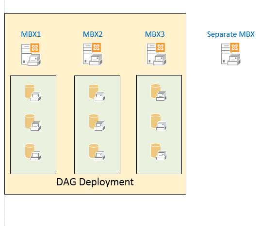 Exchange deployment thoughts