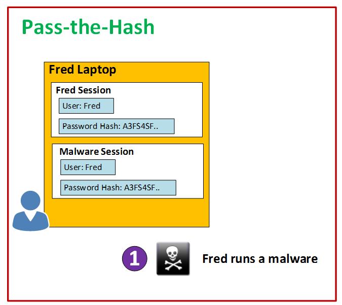 pass the hash 2
