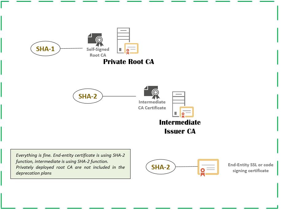 PKI certificate services SHA-1 deprecation | Ammar Hasayen