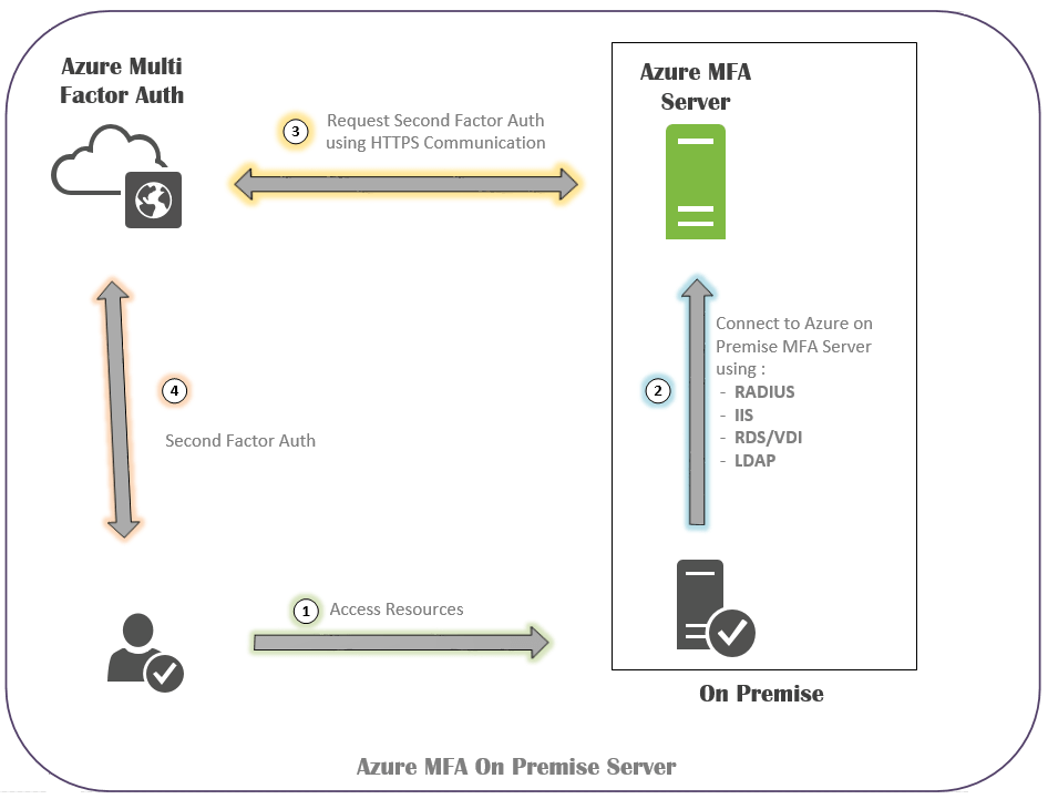Azure Multi-factor authentication server 1