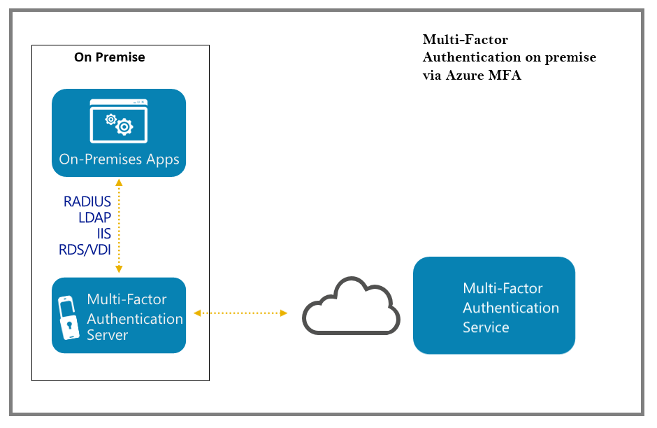 Azure multi-factor authentication Azure MFA 1