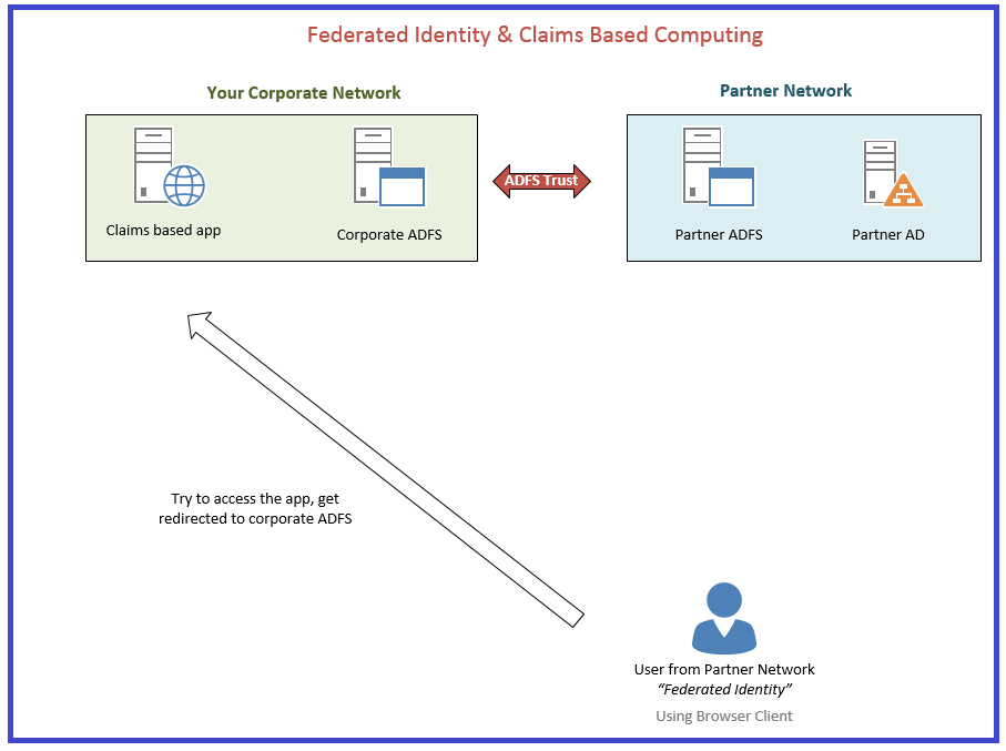 Claims federated identity 1