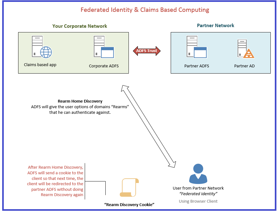 Claims federated identity 2