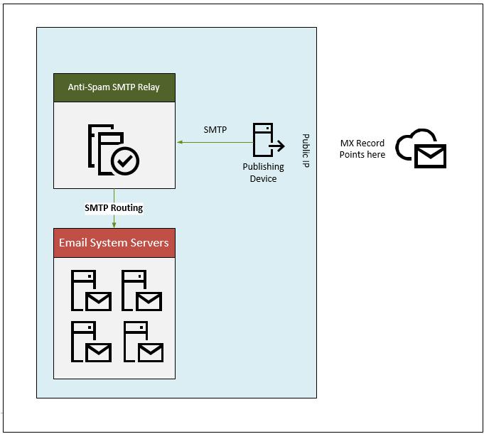 Exchange Online Protection EOP