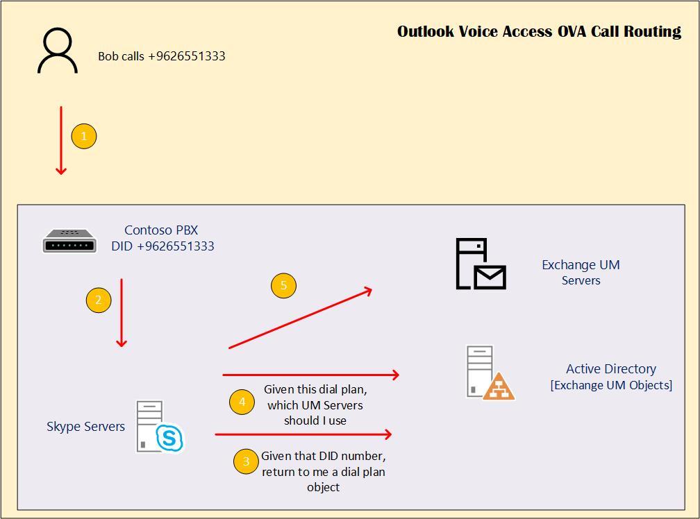 Exchange UM voice mail, OVA, and auto attendant 3