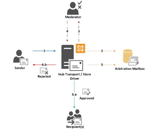 Hybrid Email Moderation in Office 365 | Ammar Hasayen