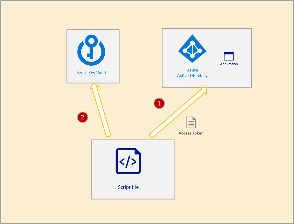 Azure key vault with PowerShell 22