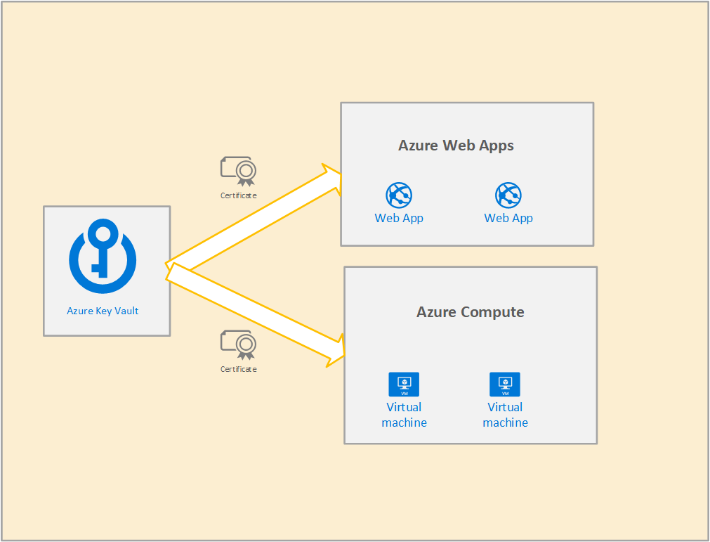 What is Azure Key Vault 1