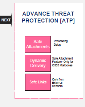 EOP Exchange Online Protection Architecture 19