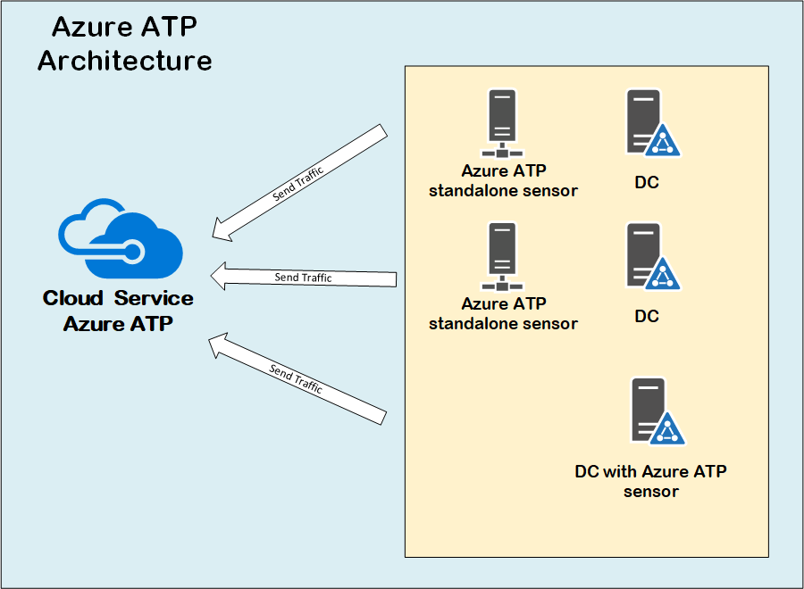 Azure Advanced Threat Protection or Azure ATP 3