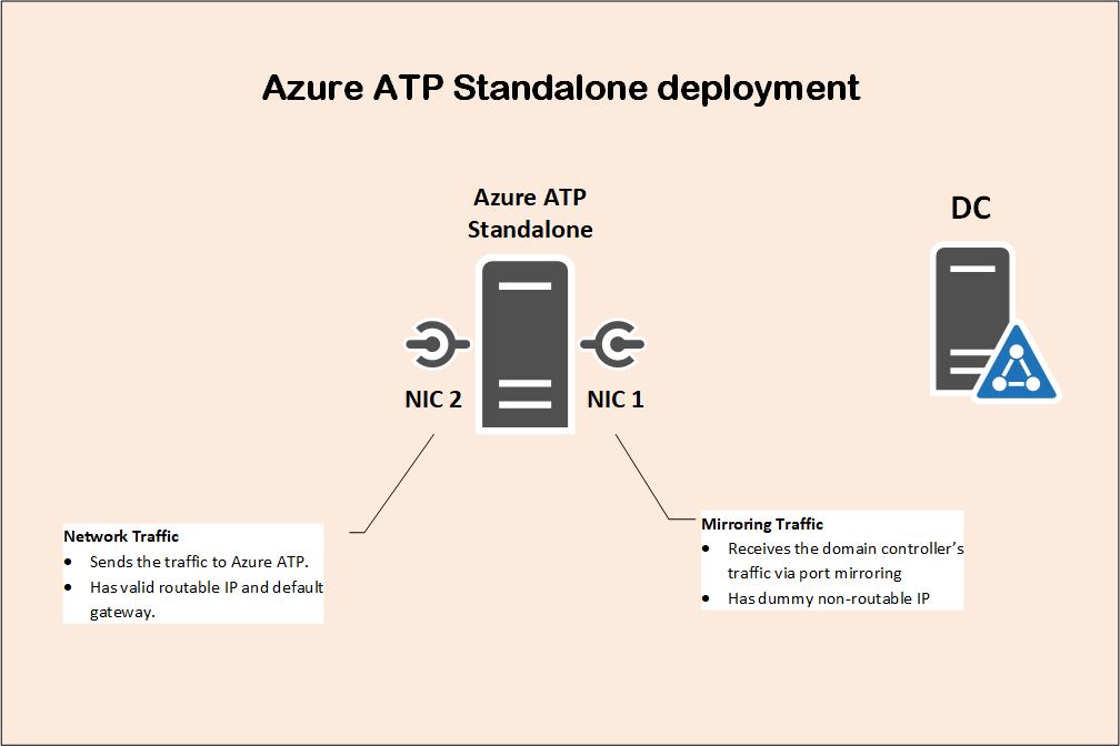 Implantação avançada de proteção contra ameaças do Azure 6
