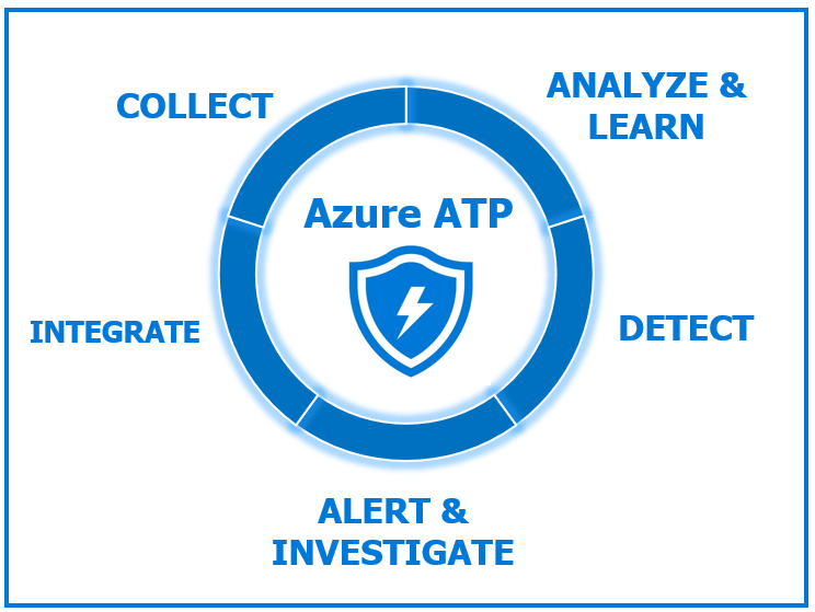 Introduction to Azure Advanced Threat Protection or Azure ATP 122