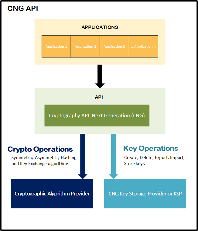 How To Migrate Your Certification Authority Hashing Algorithm From