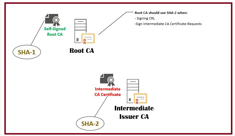 SHA-1 to SHA-2 2