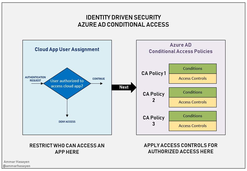 Azure Active Directory Conditional Access 1