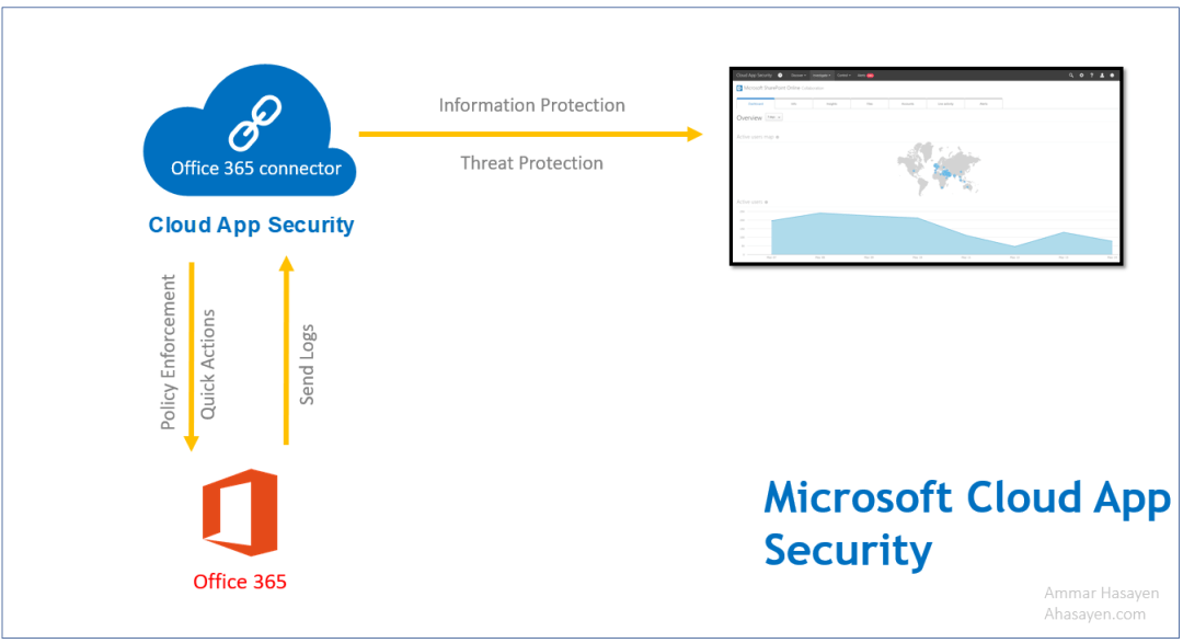 Microsoft Cloud App Security CAS 3