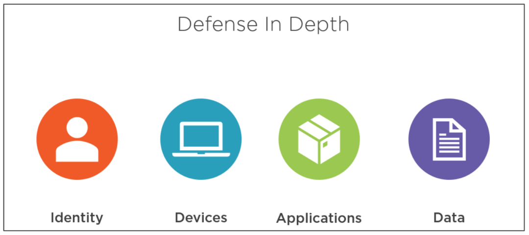 Secure Modern Workplace with Microsoft 365 Advanced Threat Protection 12