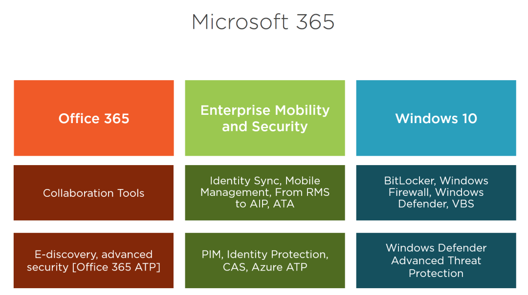 Secure Modern Workplace with Microsoft 365 Advanced Threat Protection 2