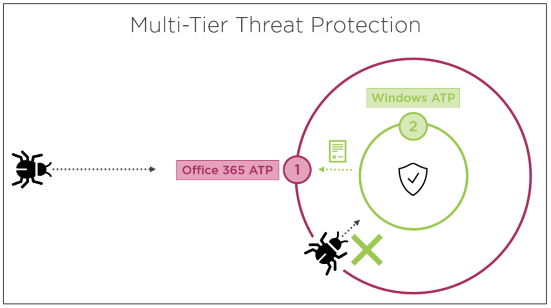 Secure Modern Workplace with Microsoft 365 Advanced Threat Protection 5