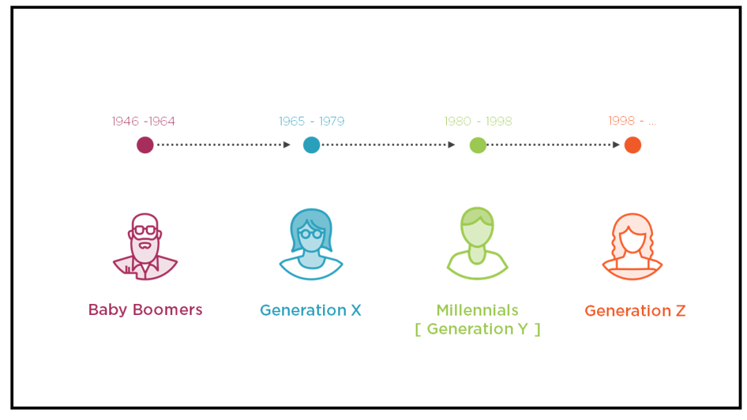 MILLENNIALS ARRIVAL AND THE EVOLUTION OF THE MODERN WORKPLACE 32