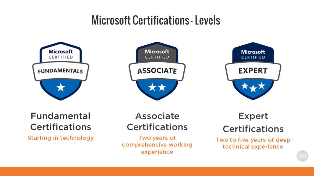Become Microsoft 365 Enterprise Administrator Expert Certified 4