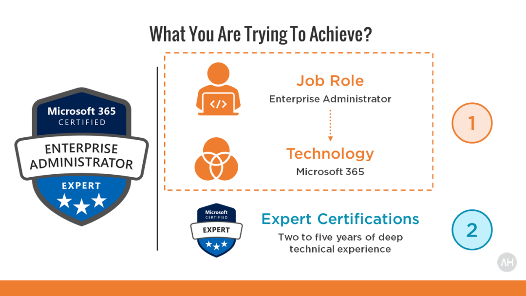Become Microsoft 365 Enterprise Administrator Expert Certified 6
