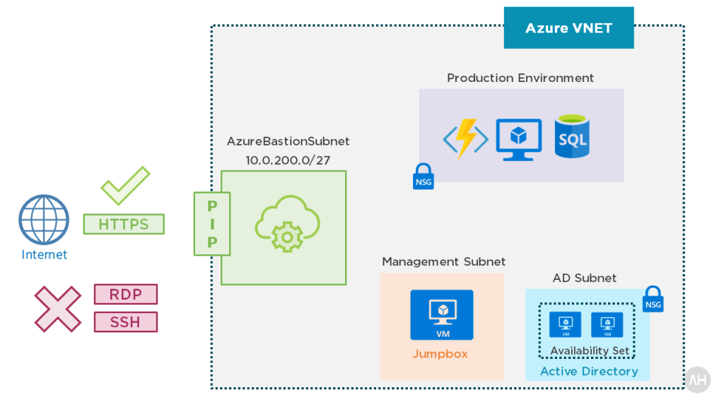 Introducing Azure Bastion 3