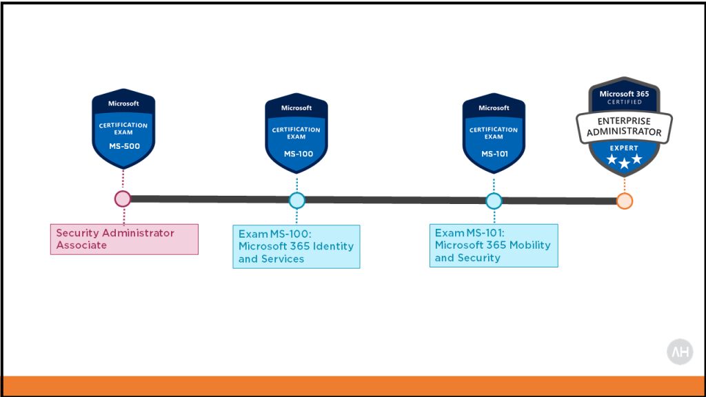 MS-500 Microsoft 365 Security Administration Exam 3