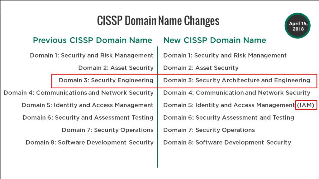 CISSP Exam Experience