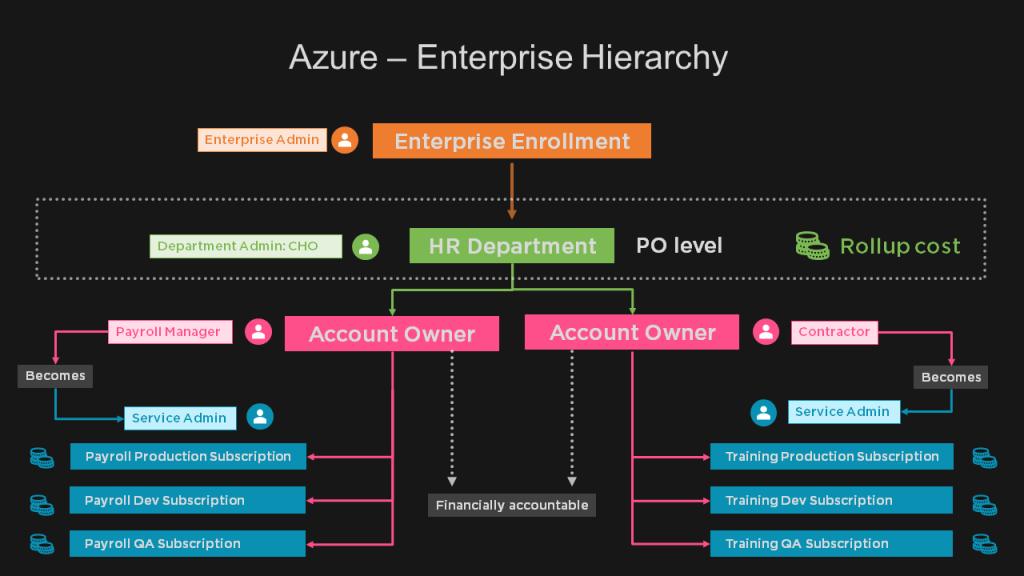 CRA Enterprise Structure 6