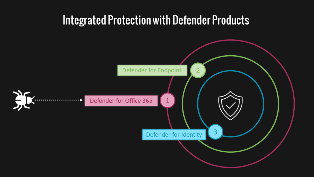 Endpoint Detection and Response EDR - Microsoft Defender for Endpoint 9