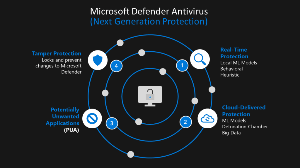 Microsoft Defender Antivirus - Microsoft Defender for Endpoint 1