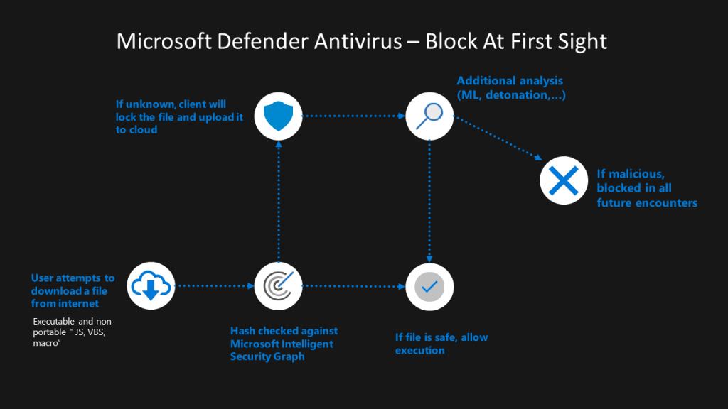 Microsoft Defender Antivirus - Microsoft Defender for Endpoint 7