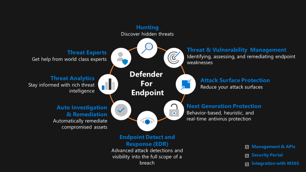Microsoft Defender for Endpoint - Architecture12