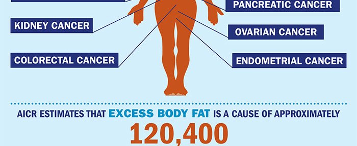 Study: Obesity Increases Risk of Pancreatic Cancer Death Among African Americans