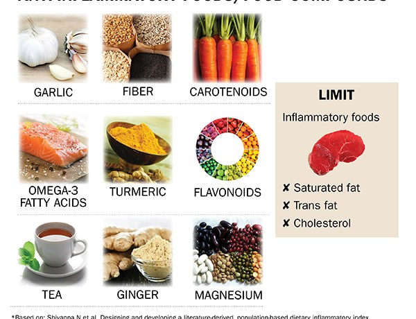 Anti-inflammatory diet may lower risk of mortality from heart disease among breast cancer survivors